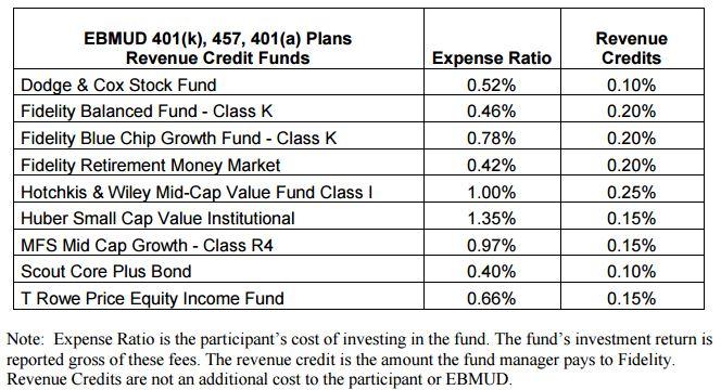 Revenue Credit Table
